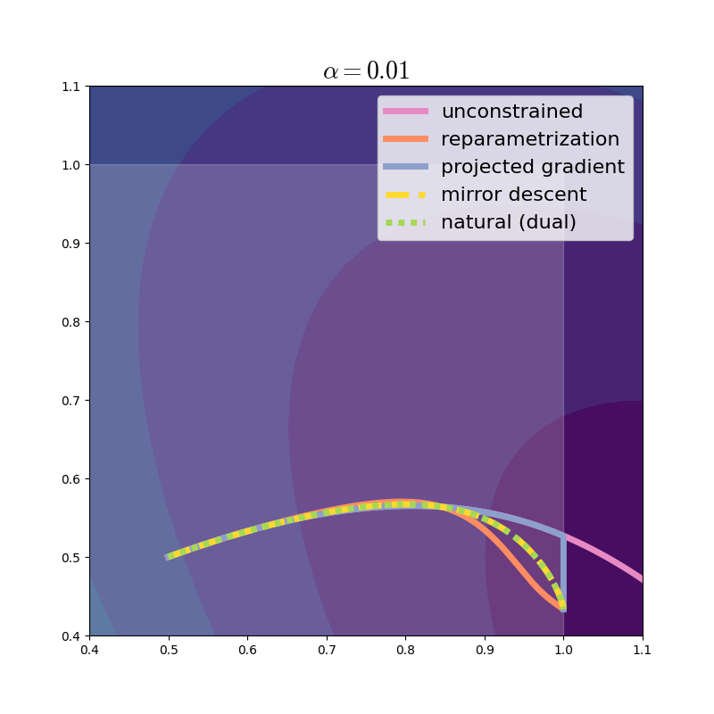 Optimization trajectories. Natural gradient matches exactly mirror descent.