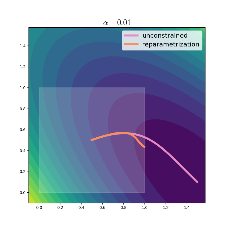 Optimization trajectory of reparametrized gradient descent, learning rate 0.01.