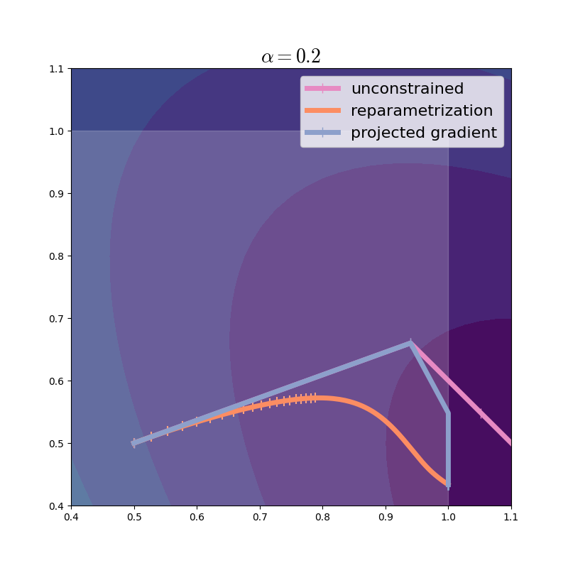 Optimization trajectory of projected gradient, learning rate=0.2