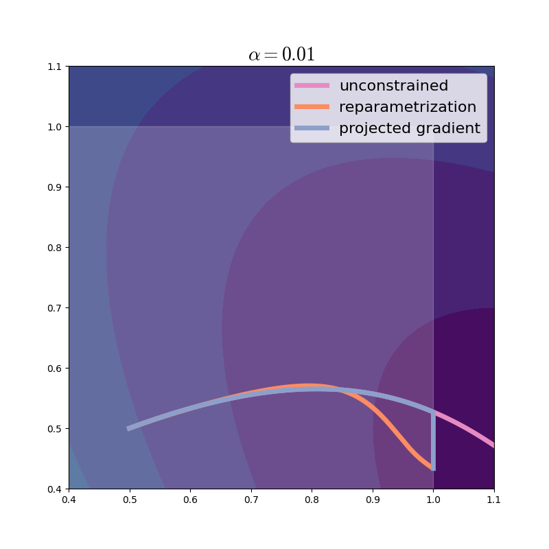 Optimization trajectory of projected gradient, learning rate=0.01