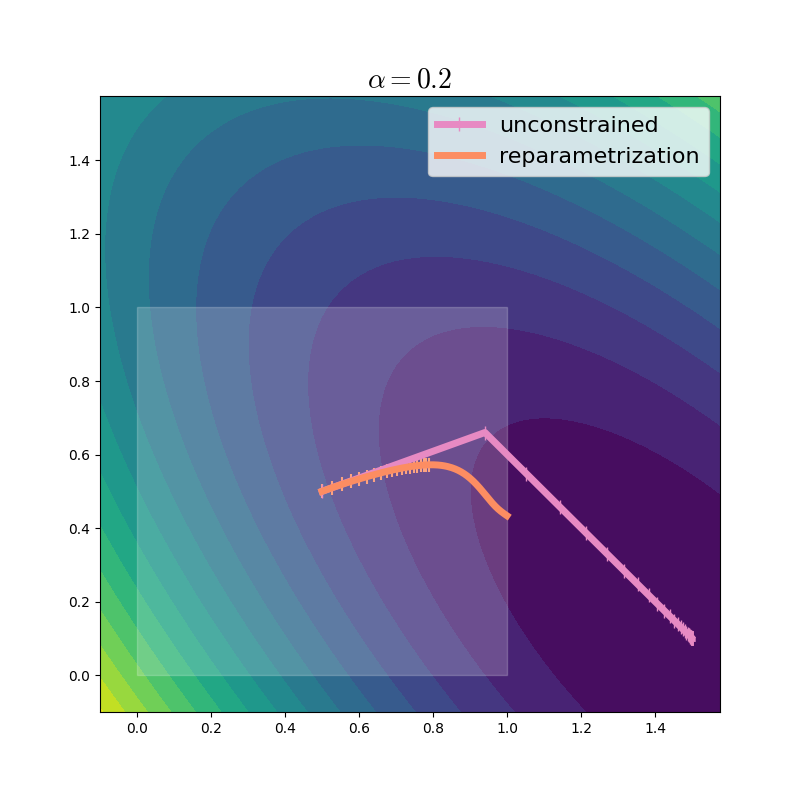 Optimization trajectory of reparametrized gradient descent, learning rate 0.2